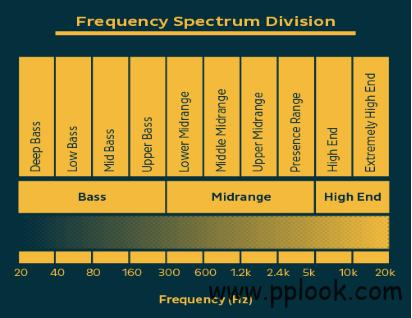 声学均衡及相关应用-2