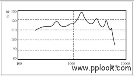 助听器调试时技巧